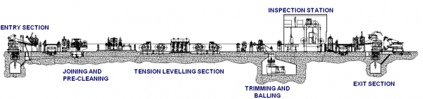 Recoiling and Inspection Lines