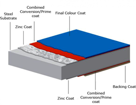 Two Coat System
